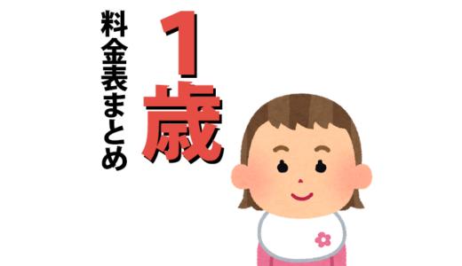 アンパンマン映画 料金まとめ【1歳向け】